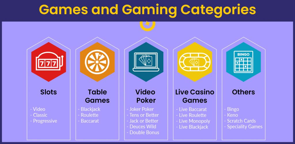 Games and Gaming Categories