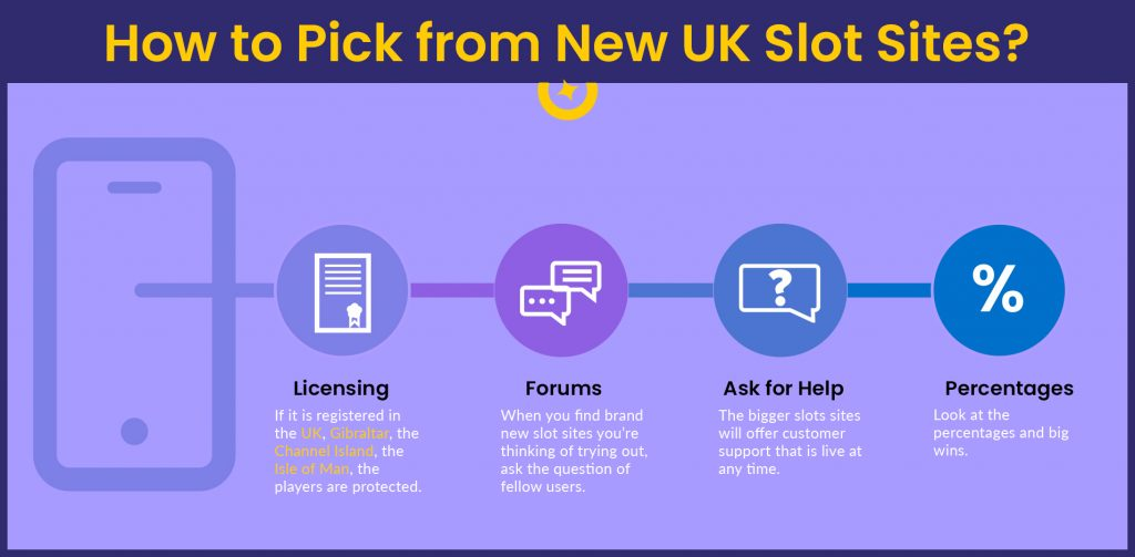 How to Pick from New UK Slot Sites